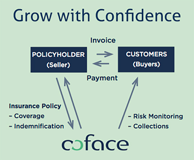 coface-less-risk-more-business